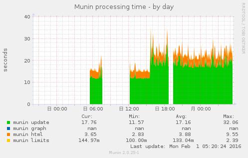 munin_stats-day